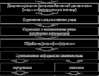 Бухгалтерский аутсорсинг учетных процессов